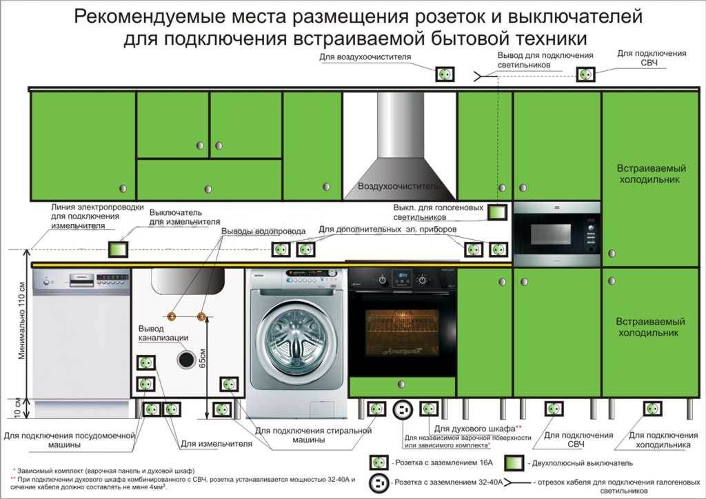 Электромонтажные работы и схема электропроводки на кухне