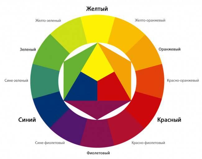 Сочетание цветов в интерьере кухни. Базовые правила на примере 6 основных цветов