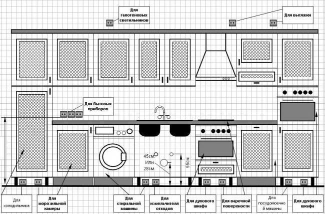 12 примеров расположения розеток на кухне - встроенные, выдвижные и угловые